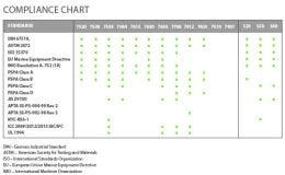 Jessup® Glo Brite® International Standards Compliance Chart